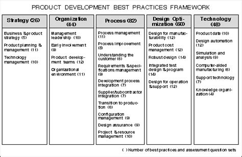 benchmarking best practices benchmarking process exle
