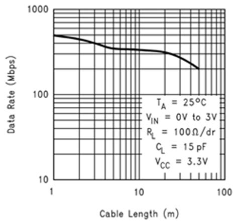 lvds layout guide lvdsを基礎から理解する 高速 長距離 低emiの理由 後編 edn japan