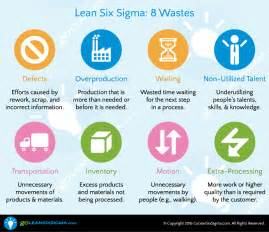 Waset Template by How Lean Agile Make Yard Work A Goleansixsigma