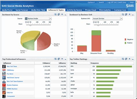 Social Media Analytics What S In Your Wallet Chrisparente Com Media Analysis Report Template