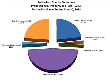 Rutherford County Property Tax Records The New Fiscal Year For Rutherford County Began July 1st Murfreesboro News And Radio