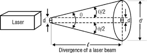 laser diode beam divergence accurate way to measure angular spread of a laser beam physics stack exchange