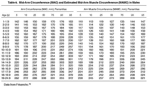 Bench Press Chart By Weight And Age Nkf Kdoqi Guidelines