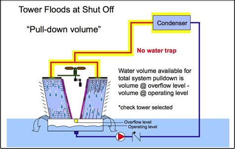 design criteria cooling tower cooling tower and condenser water design part 11 avoiding