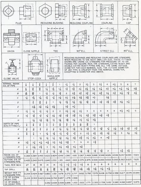 Plumbing Fittings Dimensions by Pipe Fitting Dimensions