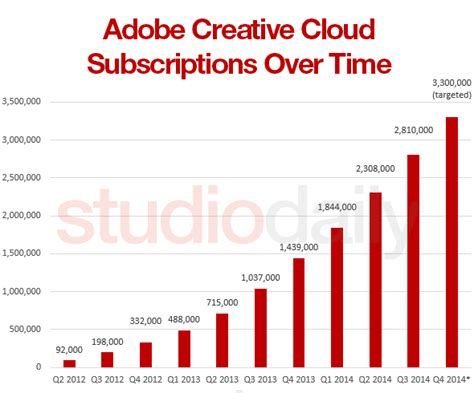adobe creative cloud phone number adobe adds another half million creative cloud subscribers studio daily