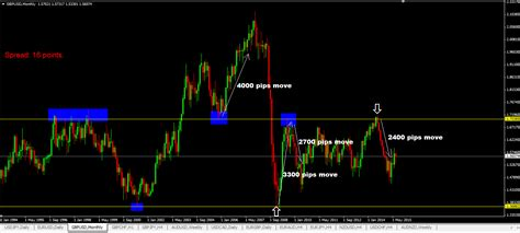 swing trading ideas how to see and trade high probability forex trading