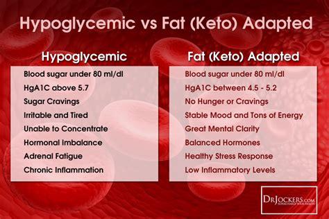 ways  test blood sugar levels drjockerscom