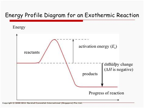 energy profile diagram energy changes