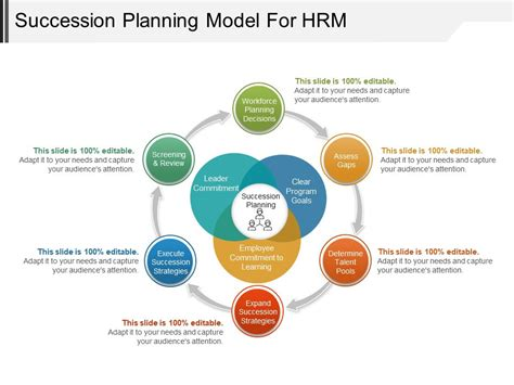 Succession Planning Model For Hrm Ppt Infographics Presentation Powerpoint Images Exle Of Succession Planning Powerpoint