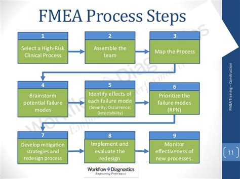 fmea training for healthcare sle