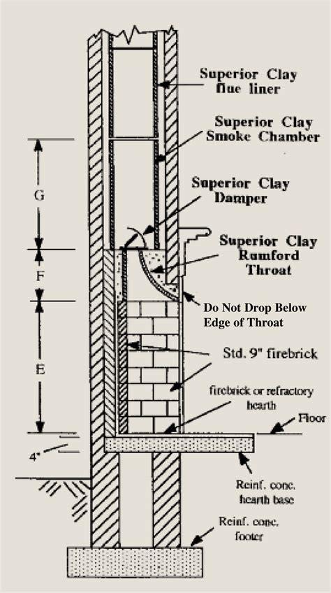masonry fireplace plans rumford plans and superior clay