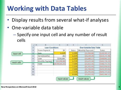 One Variable Data Table Excel 2013 by Tutorial 10 Performing What If Analyses
