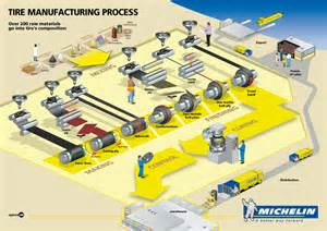 Car Tyres Manufacturing Process An Unknow Object The Tire Manufacture Of The Tire