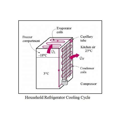 household refrigeration a complete treatise on the principles types construction and operation of both and mechanically cooled domestic refrigeration in the home classic reprint books refrigeration process refrigerant vapor compression cycle