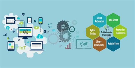 design framework in software engineering top 6 widely used test automation frameworks product