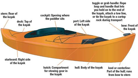 boat parts and names parts of a kayak smart start kayaking
