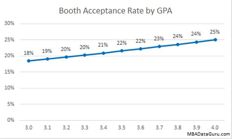 U Of A Mba Acceptance Rate Out Of State by Booth Admissions Rate Analysis Mba Data Guru