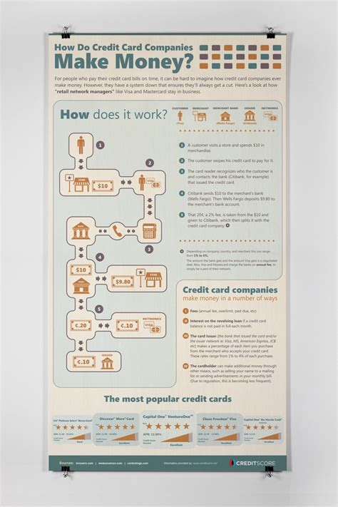 how to make money from credit card companies how do credit card companies make money infographics