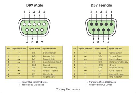 db9 to db9 wiring diagram rs232 null modem