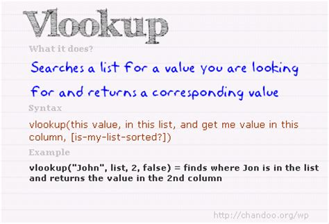 learn basic vlookup using vlookup tool for microsoft excel learn something new