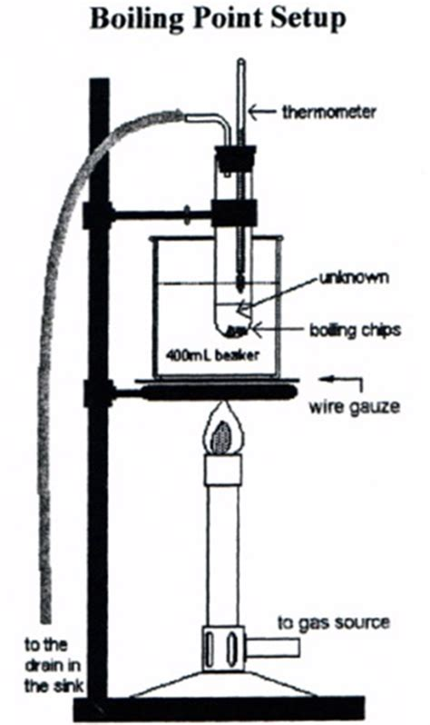 melting point apparatus diagram lab ring stand diagram lab free engine image for user