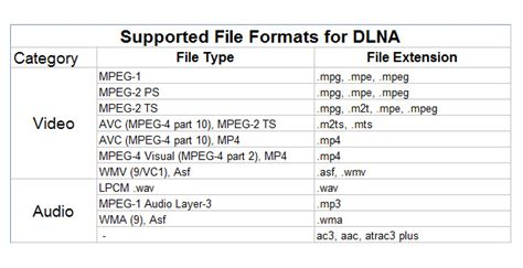 format supported in dvd player rip dvd videos to use over dlna via mac os x el capitan