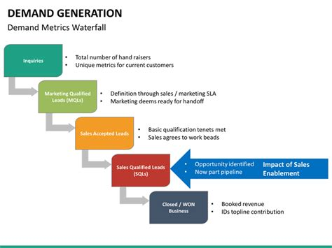 demand generation plan template demand generation powerpoint template sketchbubble