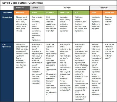 Brands To Buy by Creating A Customer Journey Map Best Practices For Retail