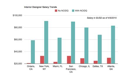interior design salary how much more can you earn with the ncidq certificate