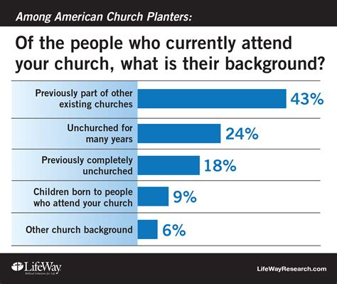 church planting 2015 who attends and what attracted them
