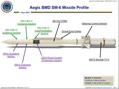 Raket Ebox Strom 5 6 Secdef Confirms Navy Developing Supersonic Anti