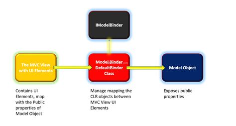 mvc section custom model binder in asp net mvc dotnetcurry