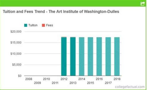 Washington Mba Cost by Institute Of Washington Tuition Cost 2018 2019