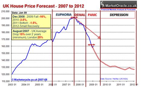 house price crash uk house prices crash 2009 update the market oracle