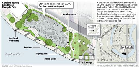 Ready To Build House Plans design and construction public skatepark development guide