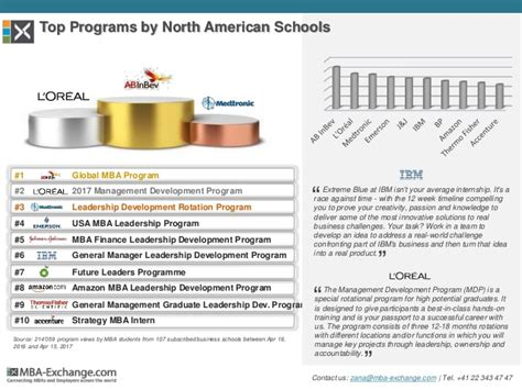 Mba Graduate Rotational Programs by 2017 Ranking Of Development Programs