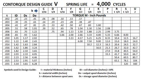 garage garage door torsion calculator home