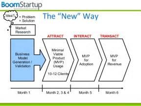 lean startup workshop business model generation