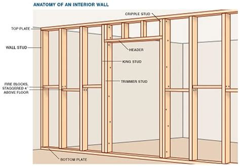 Framing An Interior Wall With A Door Building An Interior Wall With A Door 3 Photos 1bestdoor Org