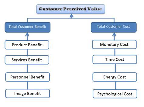 customer value diagram customer perceived value faber castell