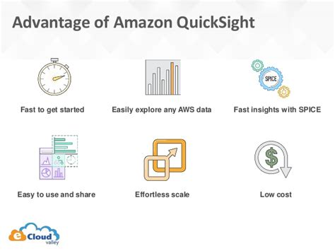 amazon quicksight visualize your data in data lake with aws athena and aws
