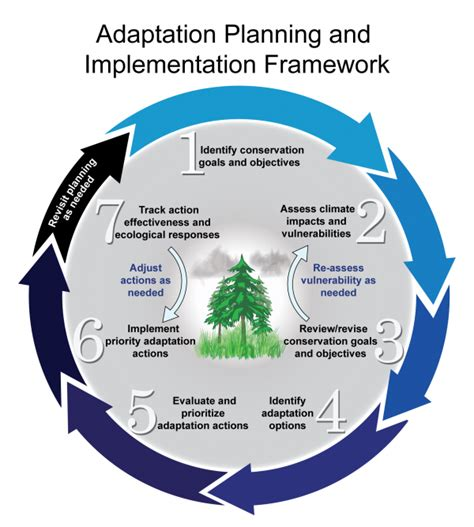 planning and change adaptation planning and implementation framework