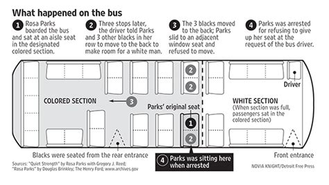xorg no layout section no rosa parks was not sitting in the white section of the