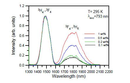 stimulated emission cross section osa spectroscopy and concentration quenching of the