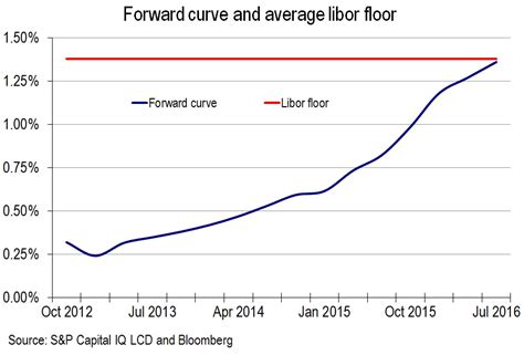 Libor Floor by Sober Look Investors Continue To Demand A Libor Floor For