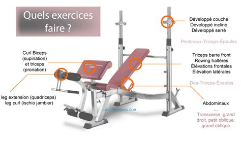 Exercice Abdo Banc Incliné by Comment Choisir Un Banc De Musculation Conseils