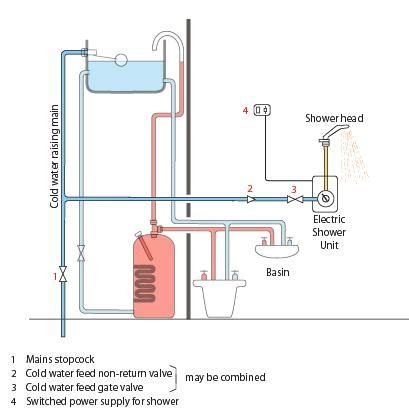 electric shower wiring diagram 30 wiring diagram images