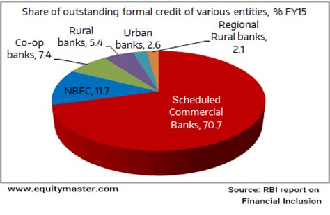 Formal Credit Commercial Banks Are The Lenders Chart Of The Day 30 December 2015 Equitymaster