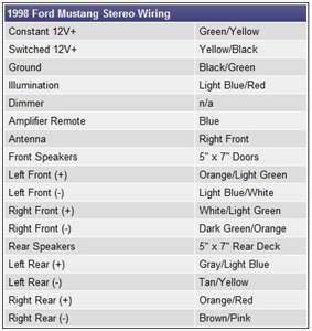 solved i need a color coded stereo wiring diagram for my